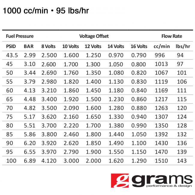 G2-99-0108 - Grams Performance