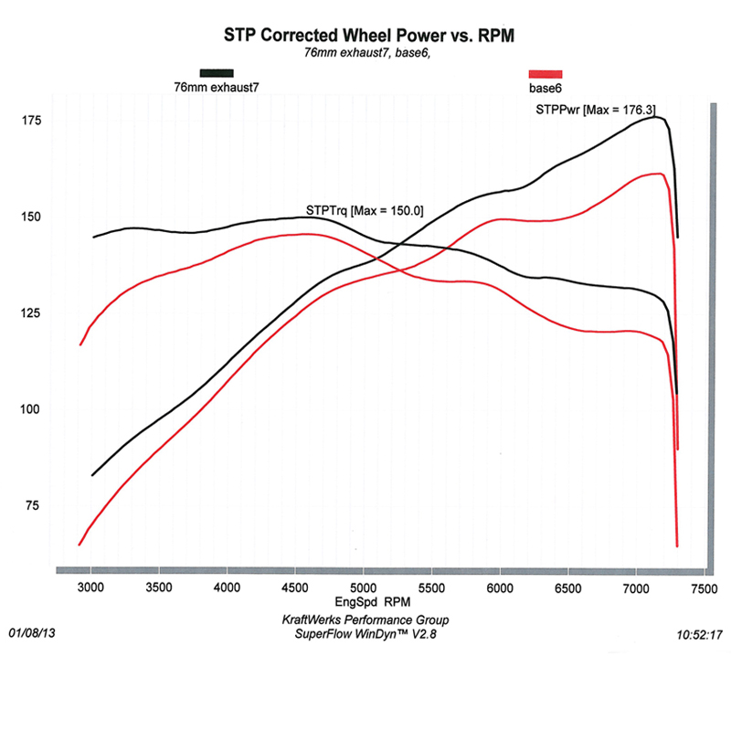 Resources - 2012 Civic Si MegaPower RR Exhaust Dyno Graph